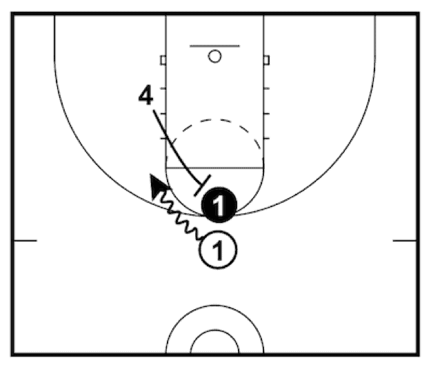 A ball screen in action