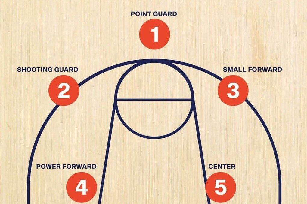 Basketball Position